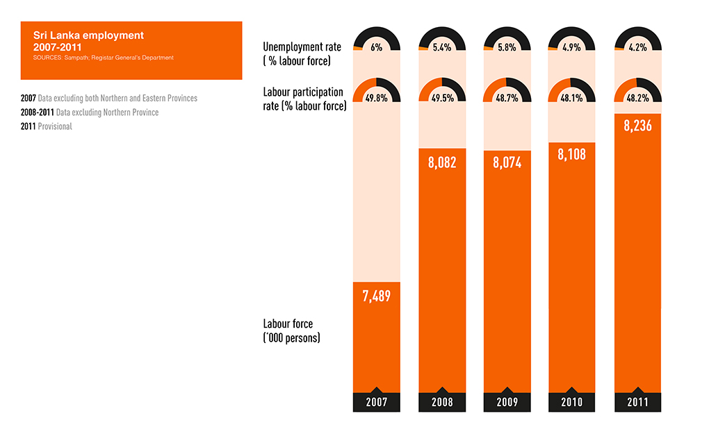 development-in-sri-lanka Graph five