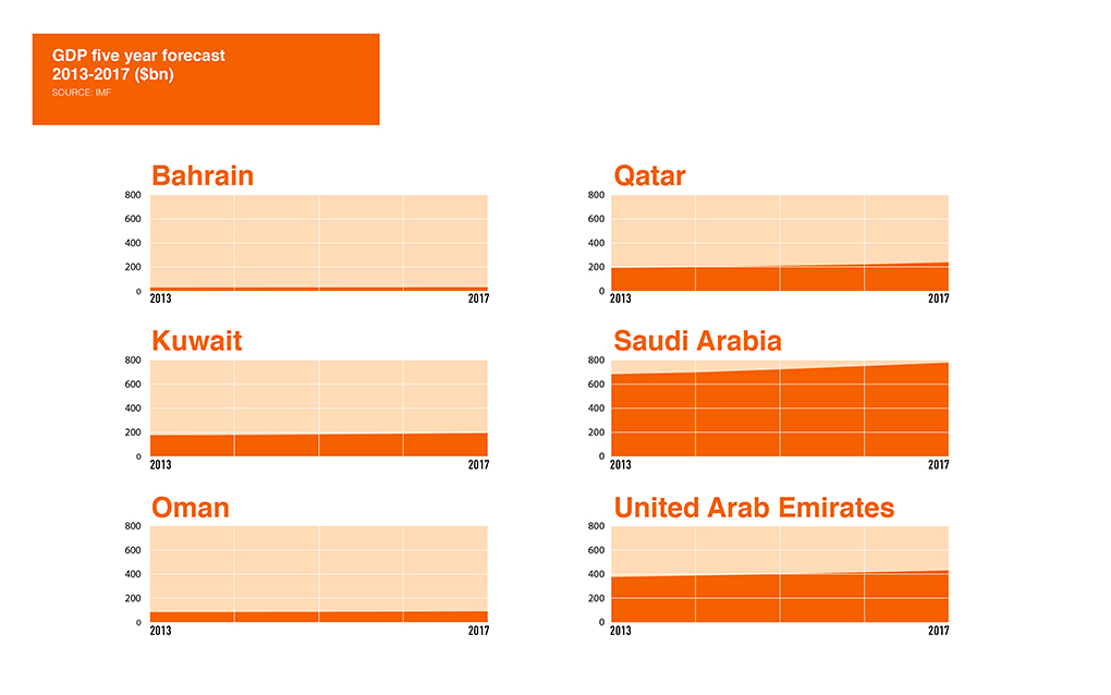 investment-in-qatar Graph four